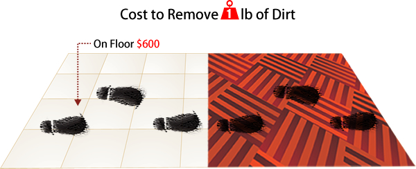 Cost of Removing Dirt