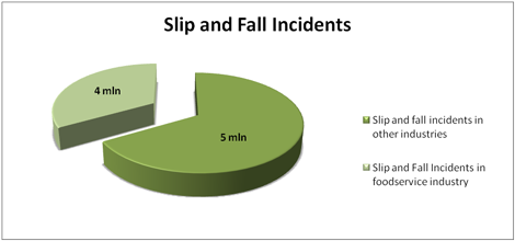 Slip and Fall Incidents in US